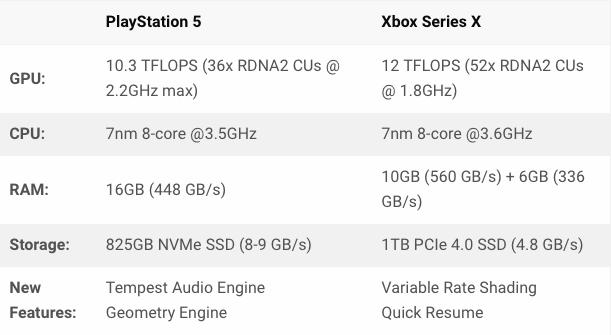 PS5 ile XBOX X serisi kıyaslandı