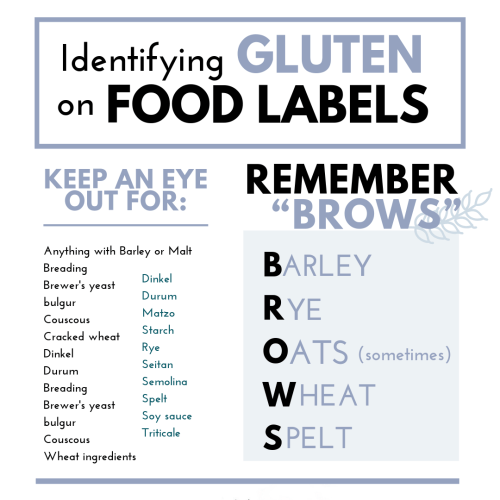 How to Check Food Labels for Gluten