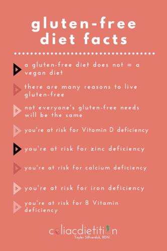 Gluten-free Diet Facts - How to follow a Gluten-Free Vegan Diet - Tayler Silfverduk, celiac dietitian
