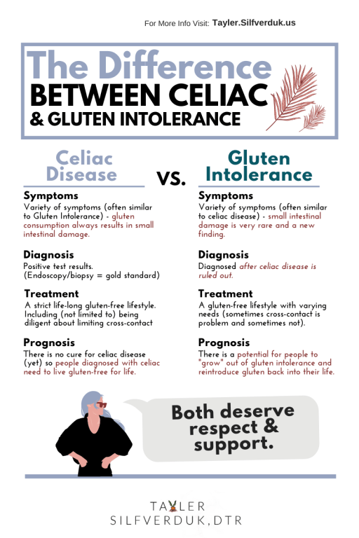 The difference between Celiac Disease and Gluten Intolerance - Tayler Silfverduk, DTR - celiac disease, celiac, gluten intolerance, gluten sensitivity, non celiac gluten sensitivity, NCGS, the difference, the difference between celiac disease and non celiac gluten sensitivity, the difference between celiac disease and gluten intolerance, why live gluten-free, why eat gluten-free, do I have celiac disease, do you have celiac disease