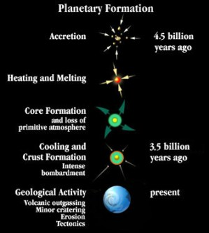 Formation of the Solar System Review  Science News