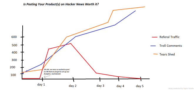 is posting on Hackernews worth it
