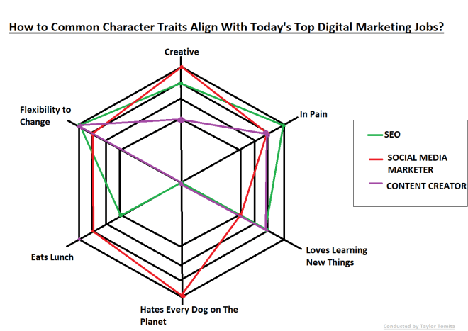 Traits for marketers