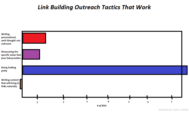 link outreach tactics graph