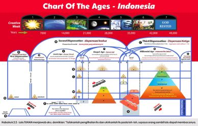 Chart Of The Ages - Indonesian