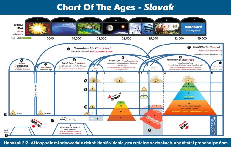 Chart Of The Ages - Slovak