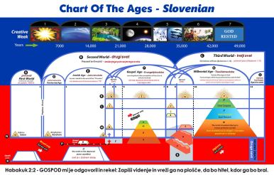 Chart Of The Ages - Slovenian