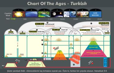 Chart Of The Ages - Turkish