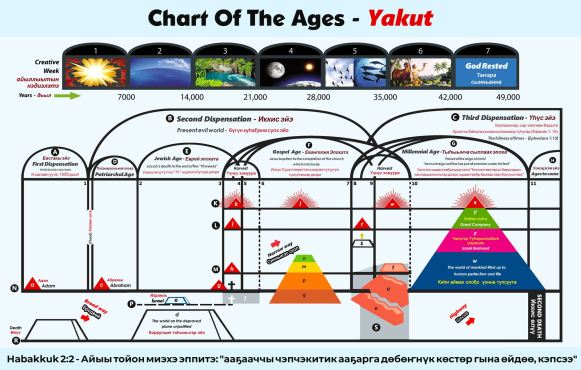 Chart Of The Ages - Yakut with English