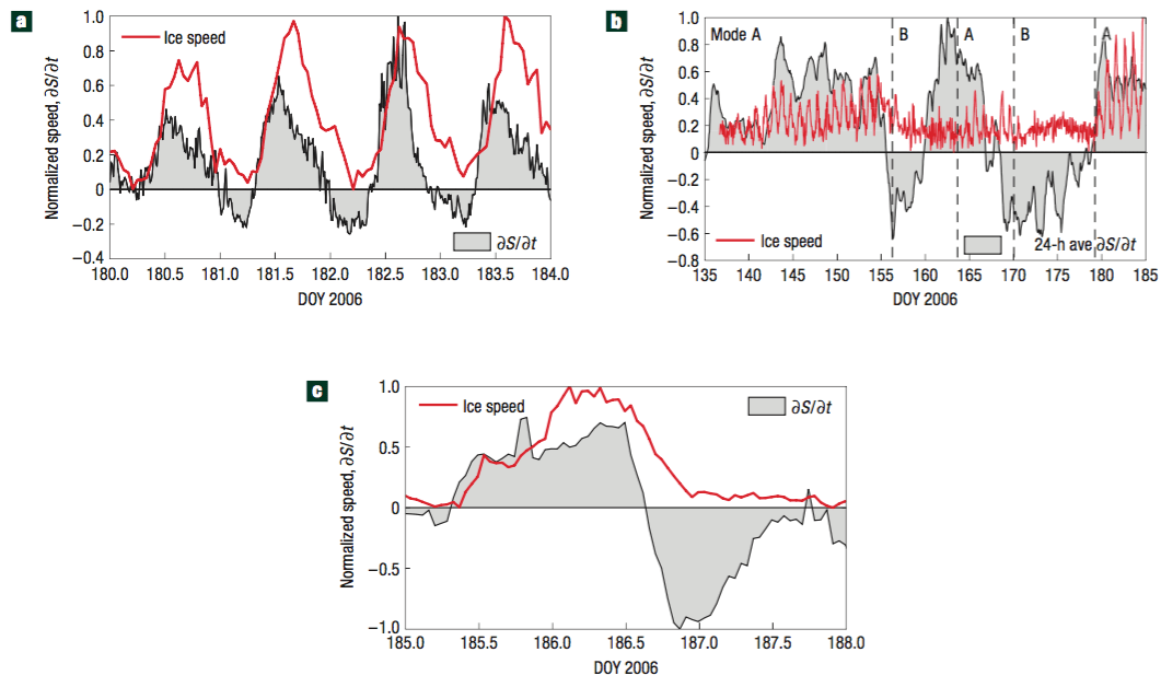 2008 Nat. Geosci.: Changes in water storage control glacier motion