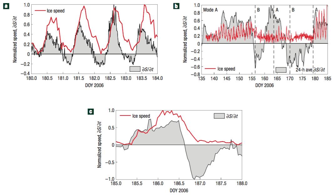 2008 Nat. Geosci.: Changes in water storage control glacier motion