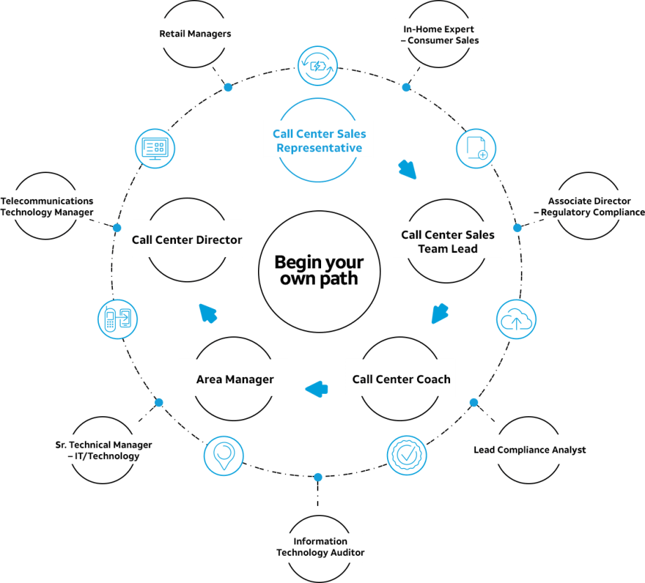Customer Service Sales Representative Career Path