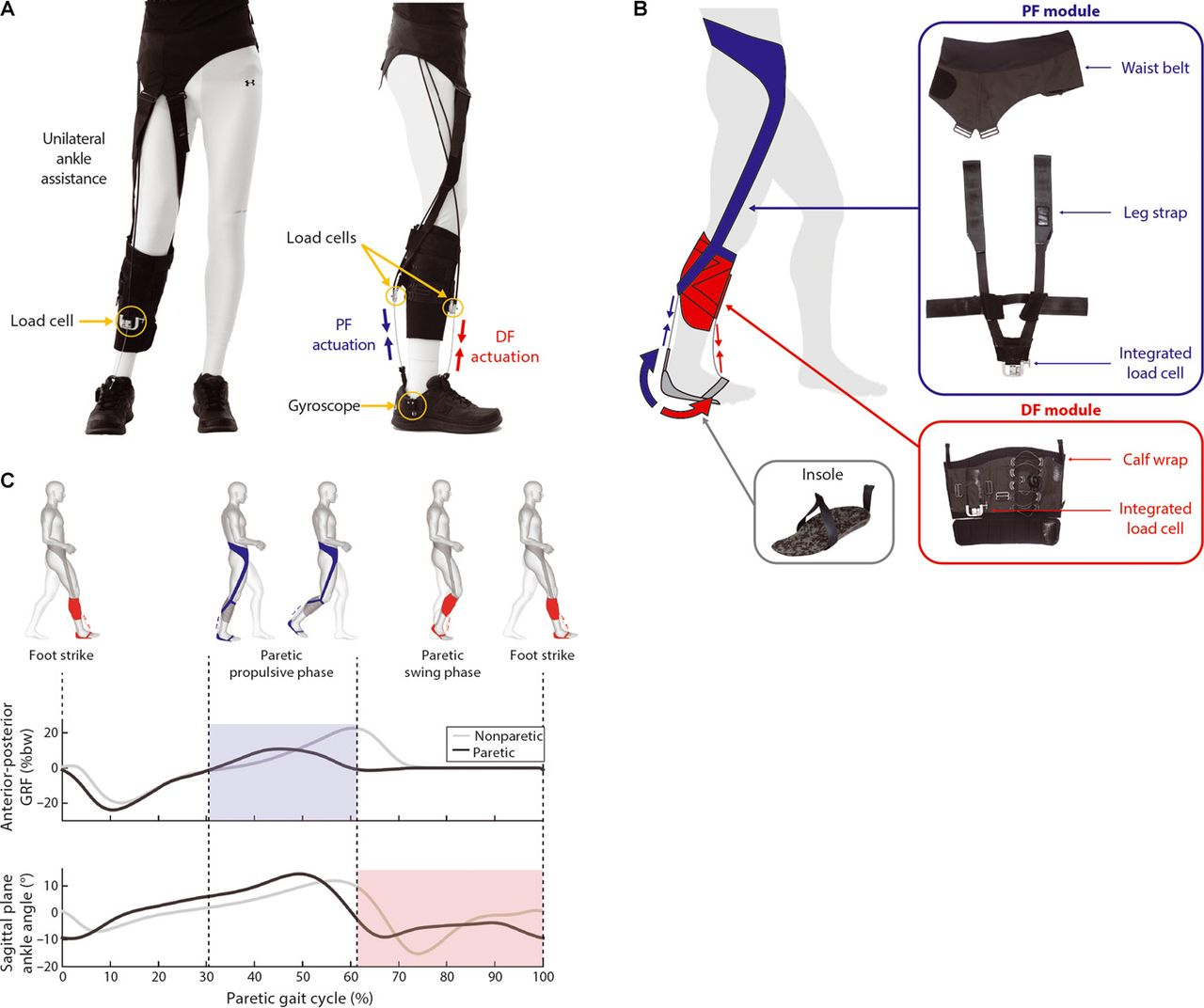Article A Soft Robotic Exosuit Improves Walking In Patients After Stroke Full Text