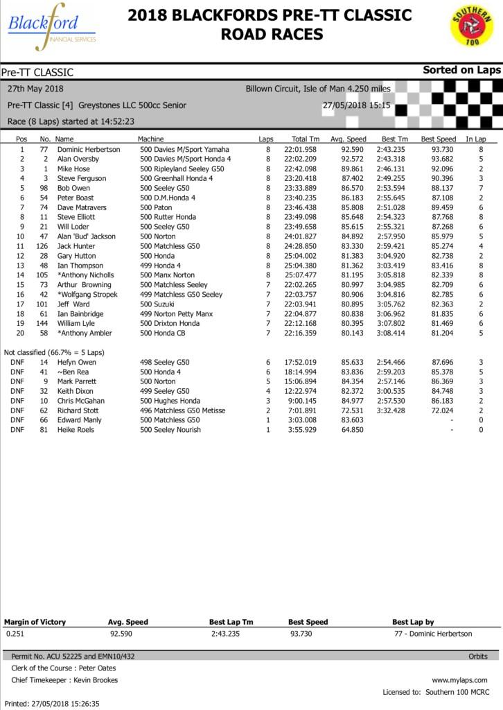 2018 Blackford's Pre-TT Classic Road Races Results - Race 5 Pre-TT Classic Greystones LLC 500cc Senior