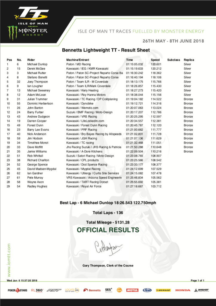 2018 Isle of Man TT Results : Bennett's Lightweight TT 06/06/2018