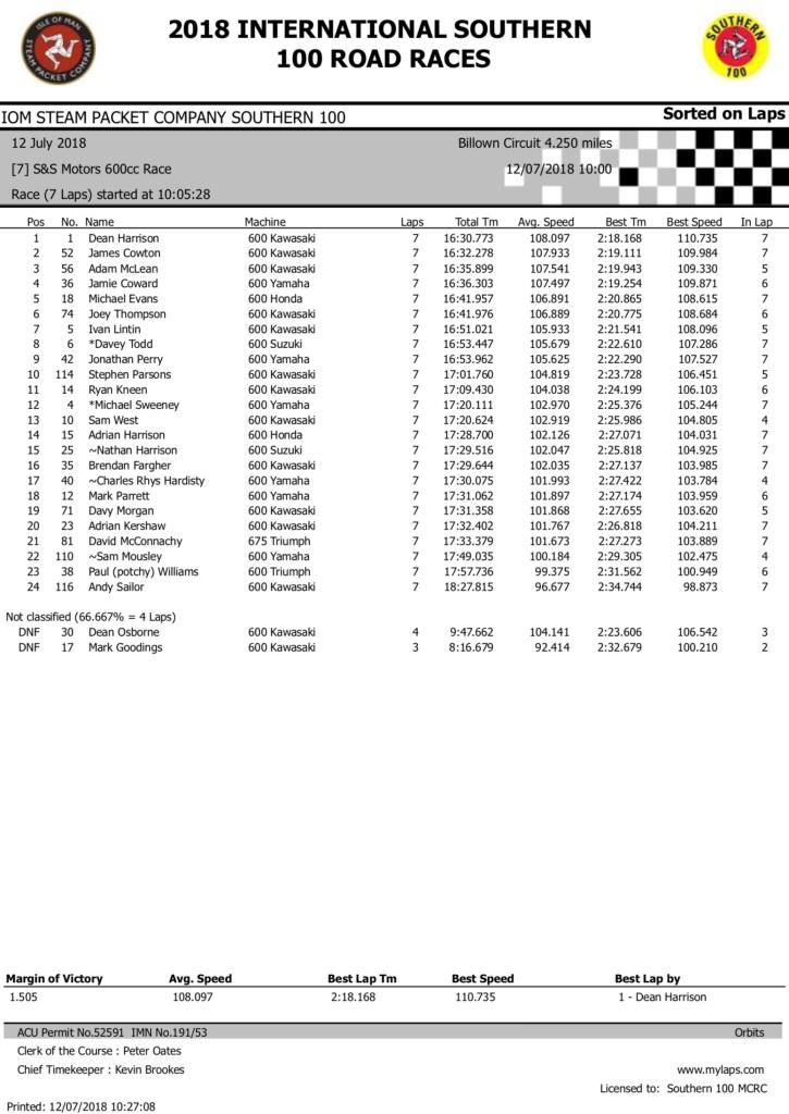 S & S Motors 600cc Race