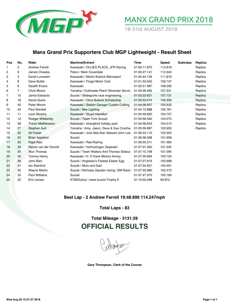Manx Grand Prix Supporters Club MGP Lightweight - Result Sheet