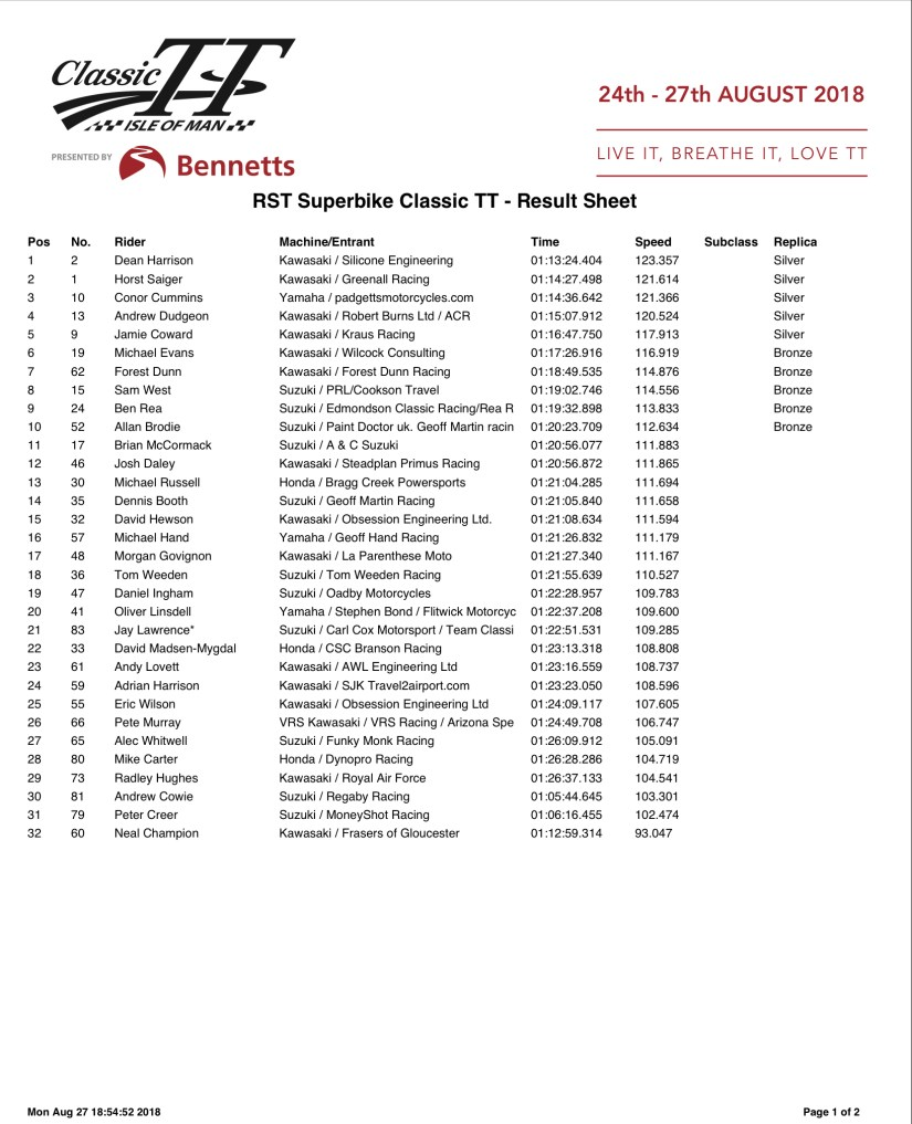 RST Superbike Classic TT Results