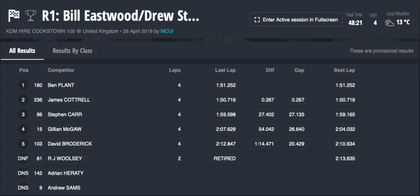 2019 Cookstown 100 : 26/04/2019 : Race 1 : Bill Eastwood Contracts / Drew Stewart / Greenvale Hotel : Junior / Senior Support B