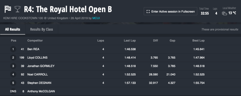 2019 Cookstown 100 : 26/04/2019 : Race 4 : The Royal Hotel Open B (Superbike)