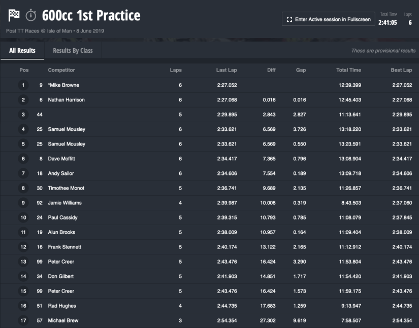 2019 Colas Post TT Races : 600cc First Practice