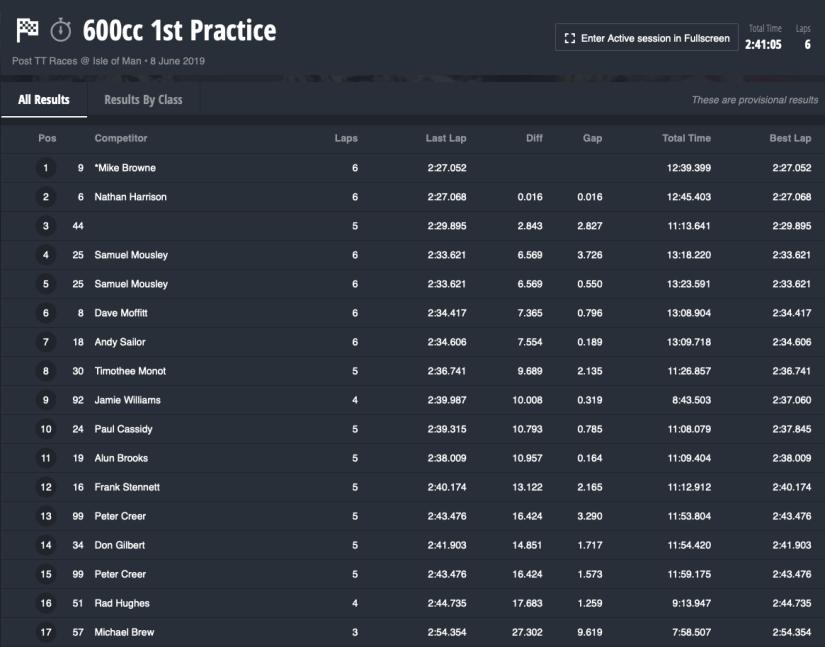 2019 Colas Post TT Races : 600cc First Practice