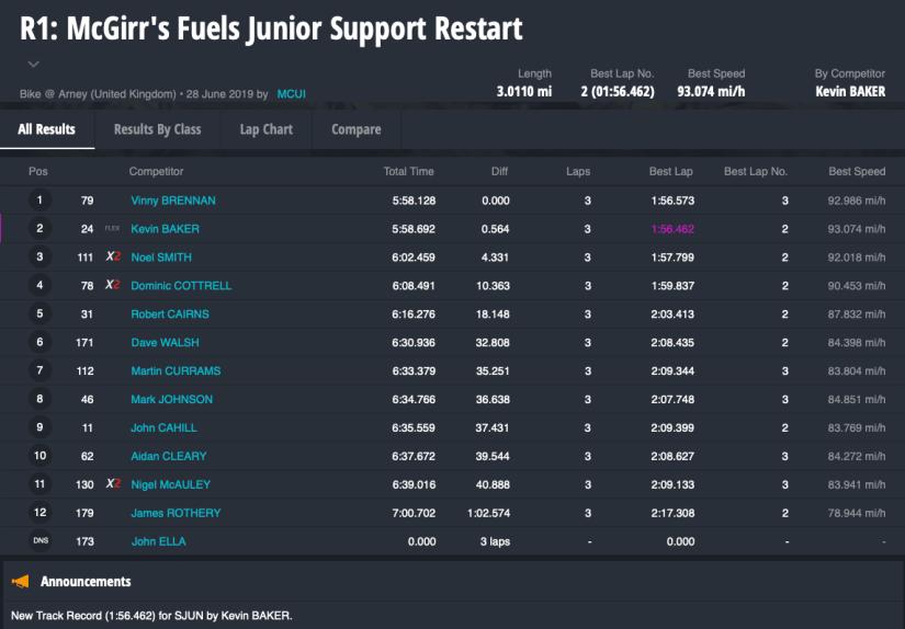 R1: McGirr's Fuels Junior Support Restart