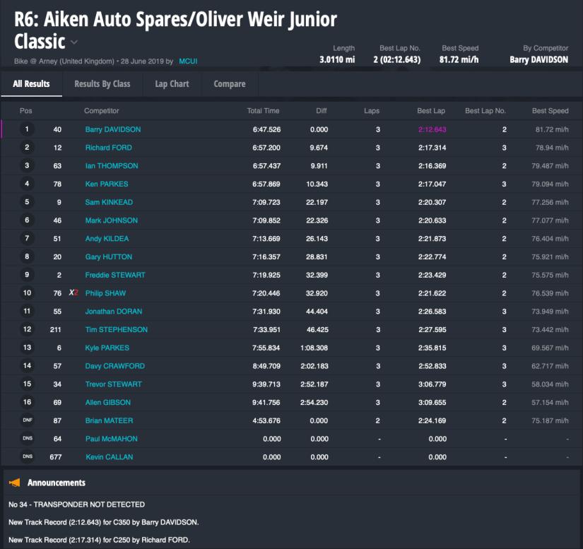 R6: Aiken Auto Spares/Oliver Weir Junior Classic