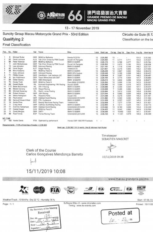 15/11/2019 : Macau GP (Motorcycles) Qualifying 2 Timings