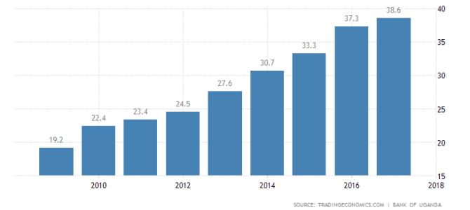 Uganda Public Debt to GDP ratio to rise to 49.5 percent, says IMF