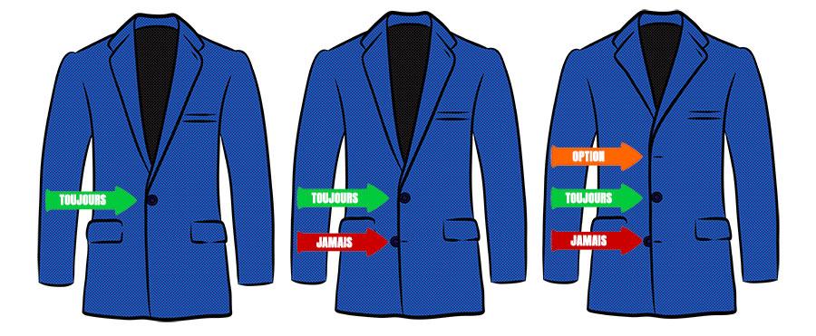 règle de fermeture des vestes