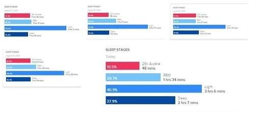 Introduction to Hemp and CBD Tea – Part 2 - Graph of sleep quality