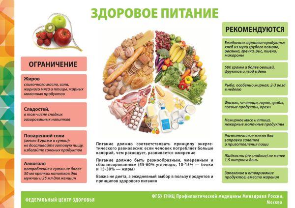 Плакат по правильному питанию в детском саду, на что ...