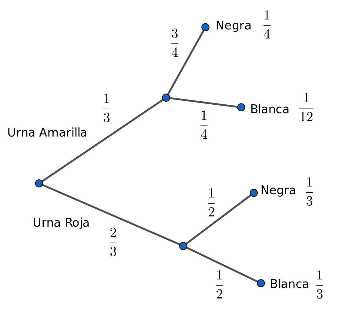 Que Es El Teorema De Bayes