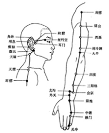 Points of Sanjiao meridian