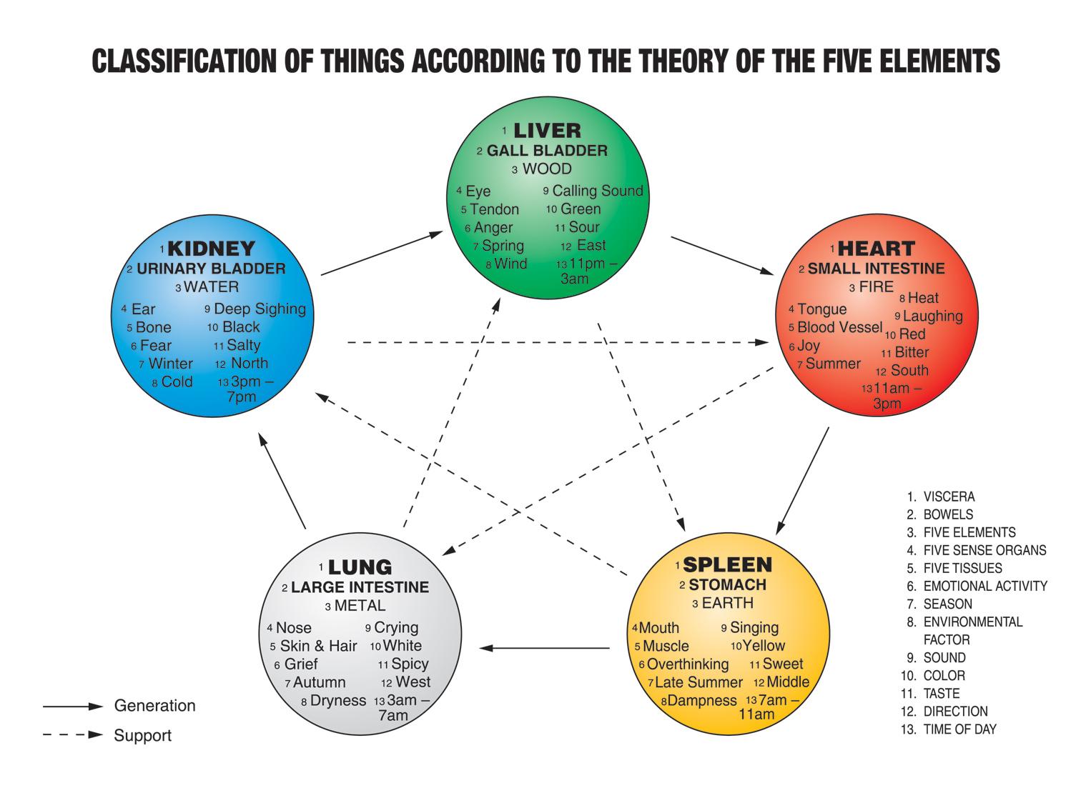 The Five Elements Tcm World