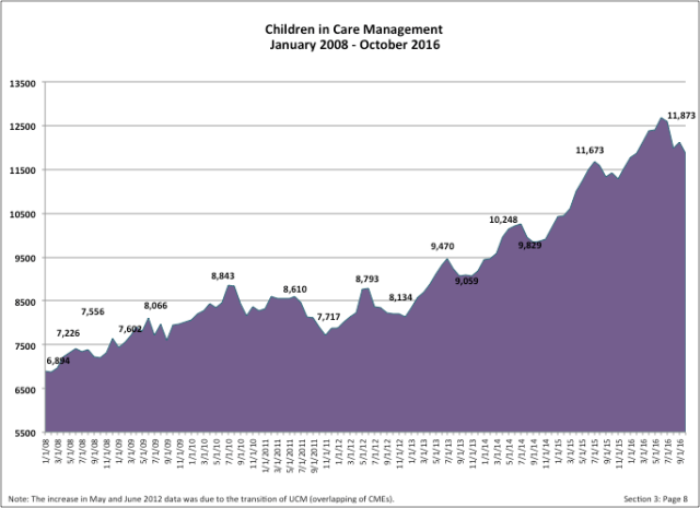 children-in-care-management