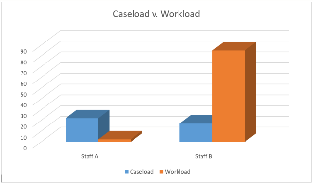 caseload-v-workload