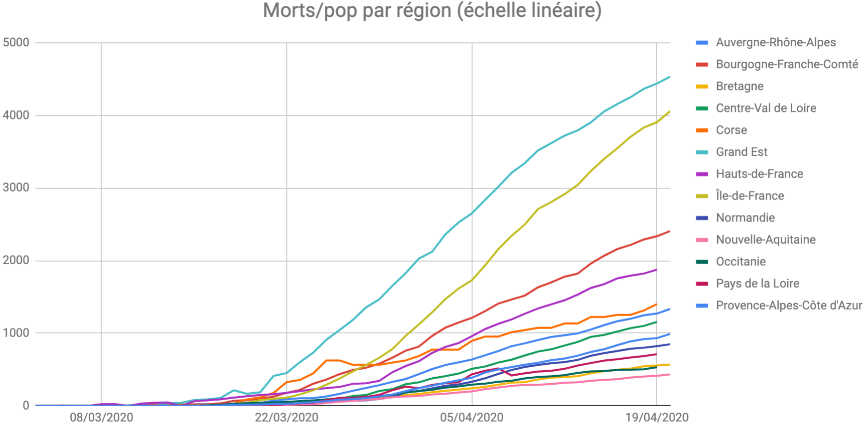 Morts par région