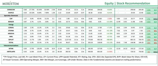 Meristem Stock Recommendation - TDPel Media