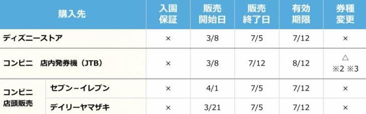 首都圏・静岡ウィークデーパスポートの詳細