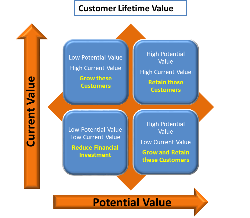 Customer Lifetime Value TDT