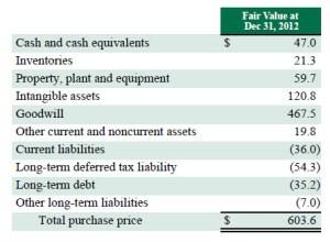 TEABIZ-TeavanaFinancials2013_Valuation