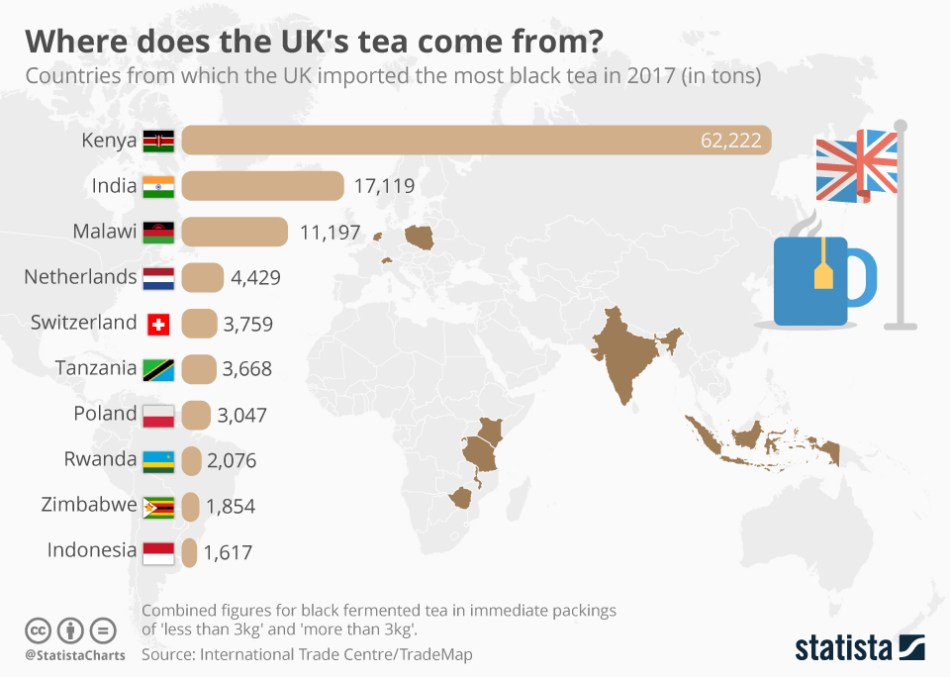 Tea imports to the UK