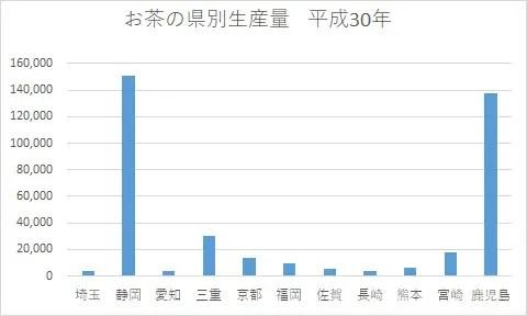 お茶の県別生産量 平成30年 グラフ