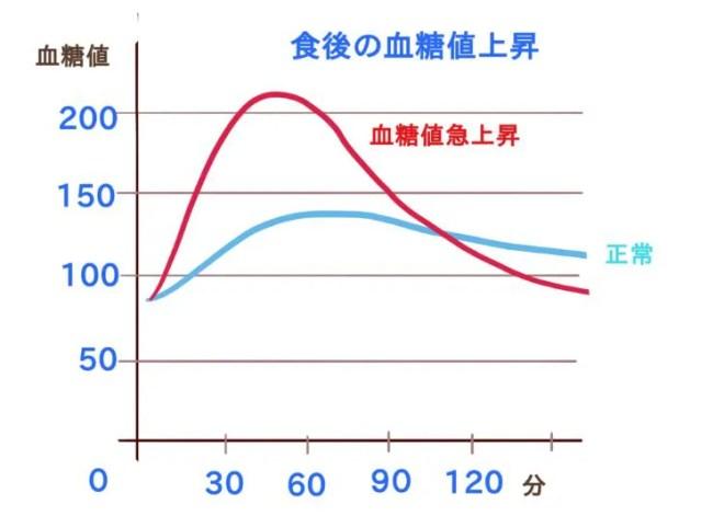 食後血糖値の上昇 グラフ