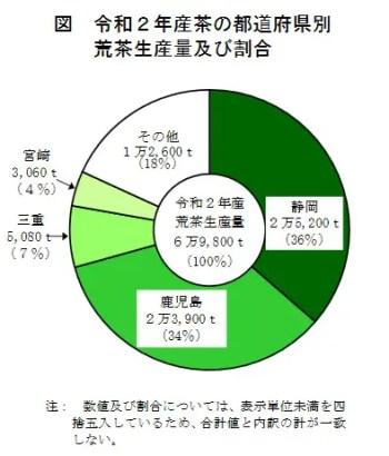 令和2年(2020年)産 お茶の都道府県別 荒茶生産量 及び割合の表