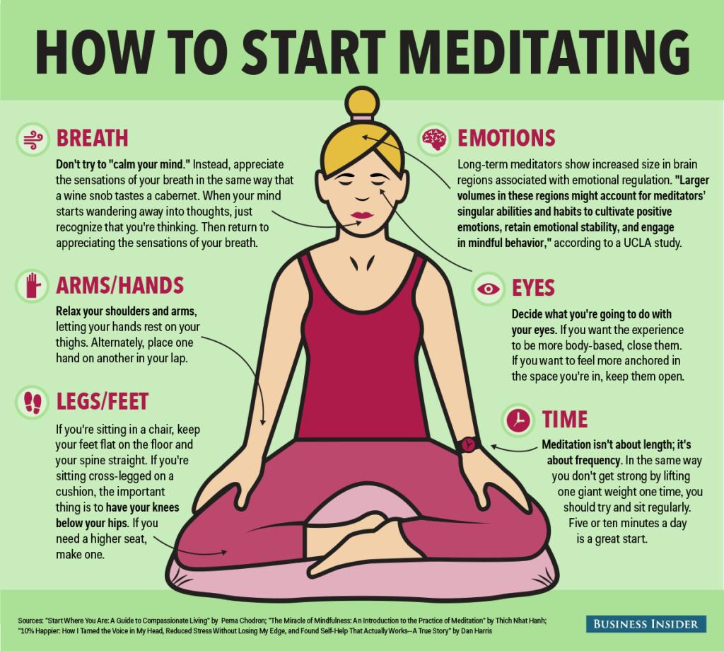 meditation, questions