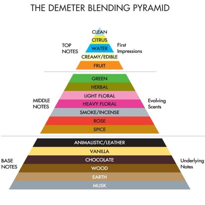 Demeter Blending Pyramid - Foolproof Blending Trio