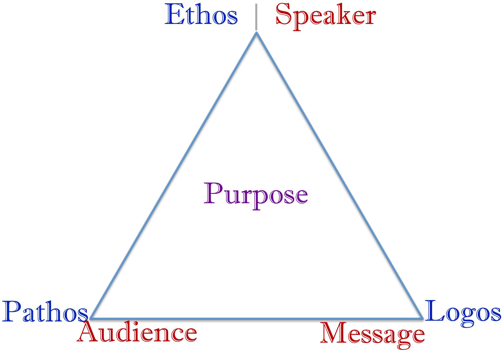 Persuasive Writing Flipped Classroom Exercises